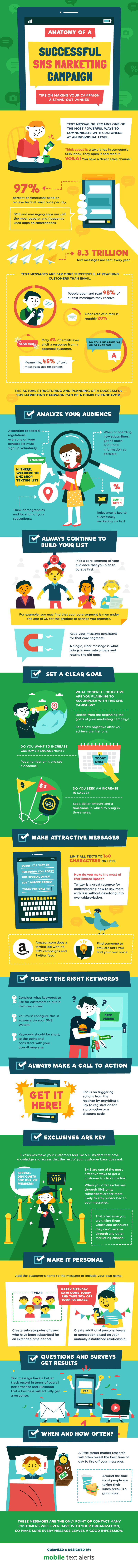 Infographic- Successful-SMS-Campaign